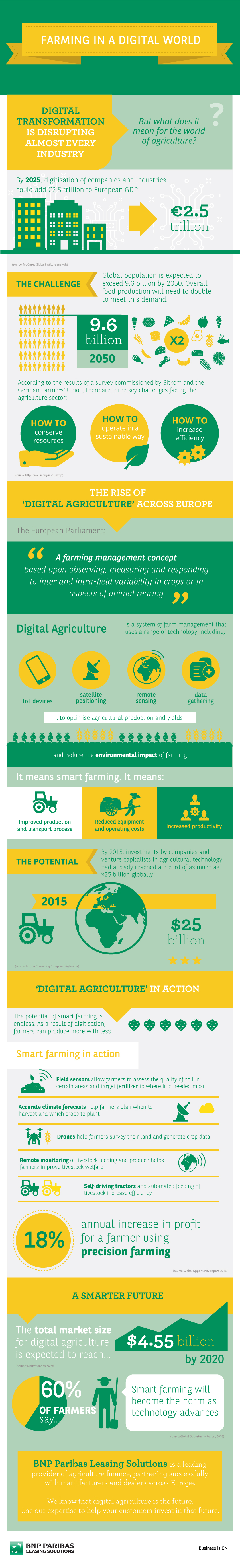 Infographics-Farming-in-a-digital-world-611x4000